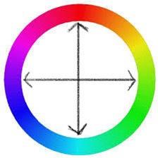 alt=色相環 補色